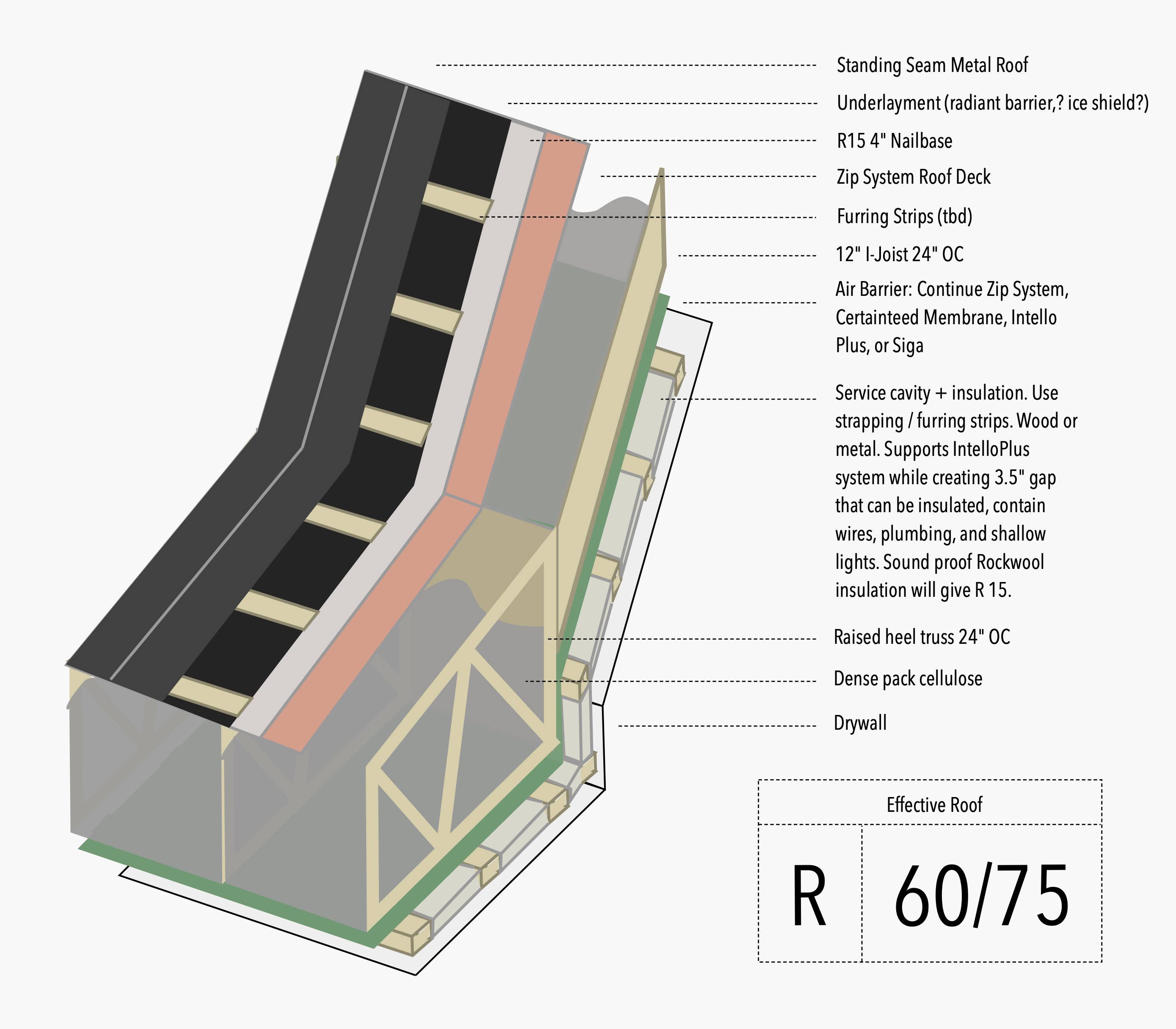 Notebook on Roof Assembly